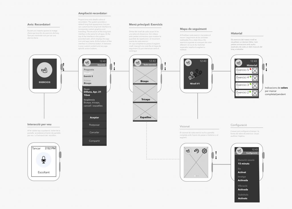 wireframes para smartwatch de Sandra García