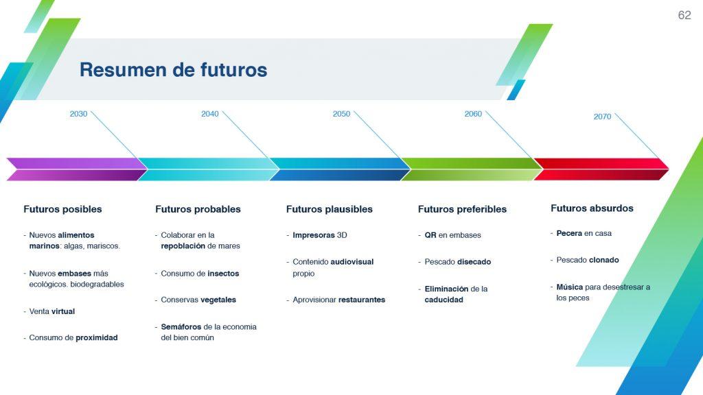 Resultado del cono de futuros por Sandra García