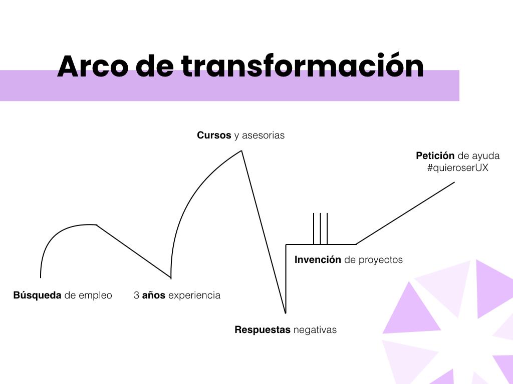 arco transformación narrativa