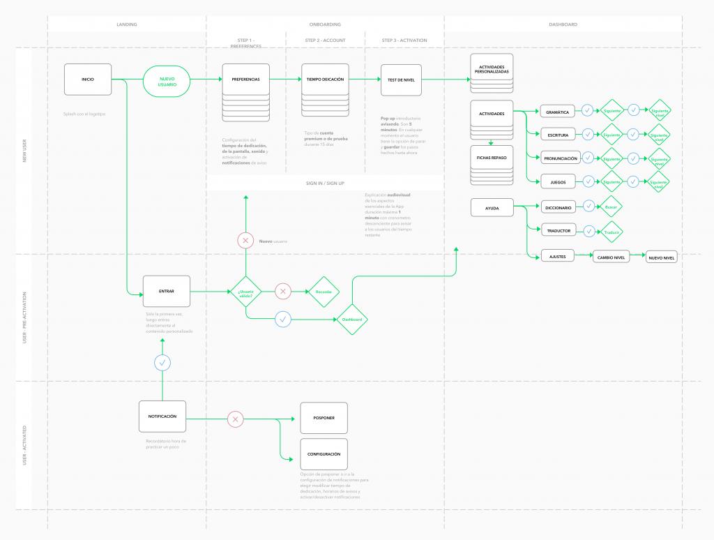 Diagrama de flujo para la App Aprenc de Sandra García